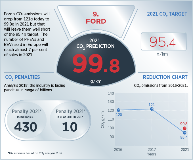53da9fb9bf1b Driving into a low emissions future | PA Consulting