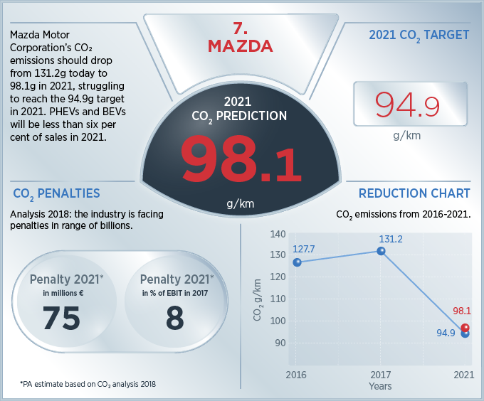 Driving into a low emissions future | PA Consulting