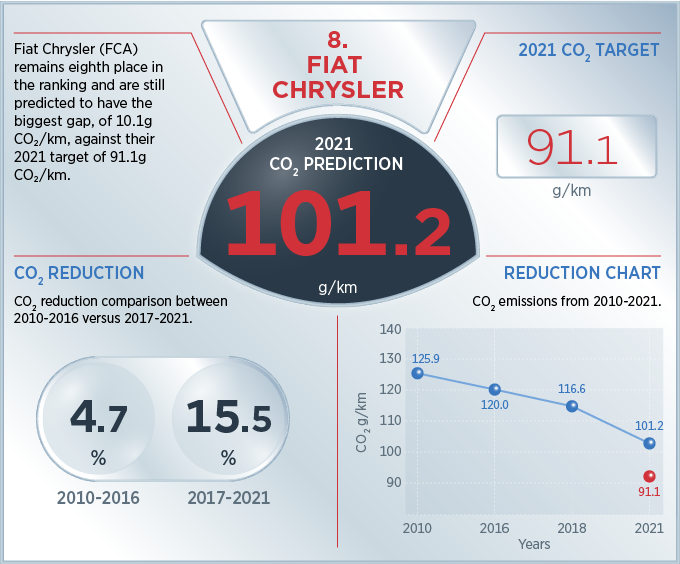 [Actualité] Groupe FCA - Page 43 Dashboard-08