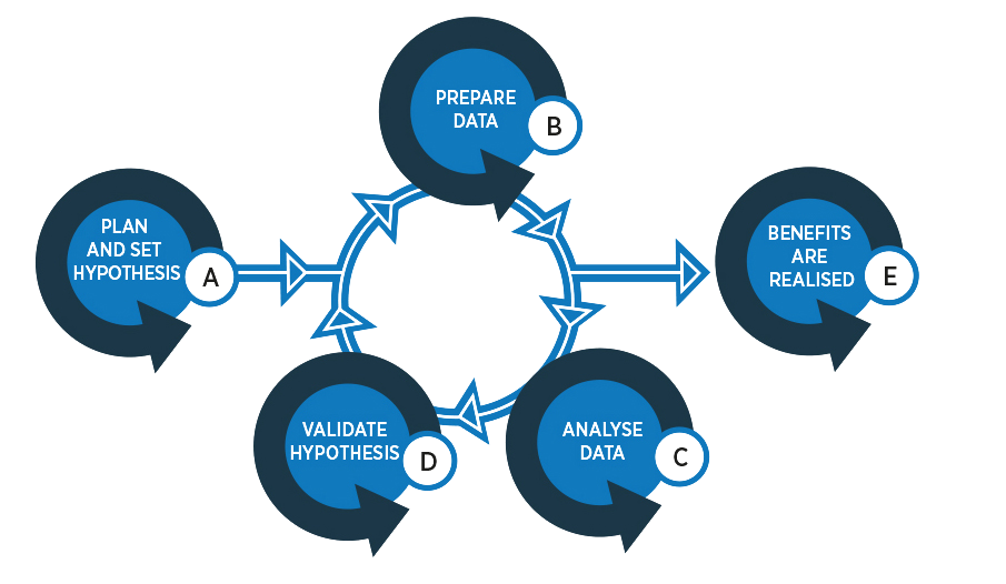 Big Data approach model