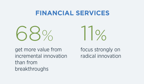 Infographics Financial Services