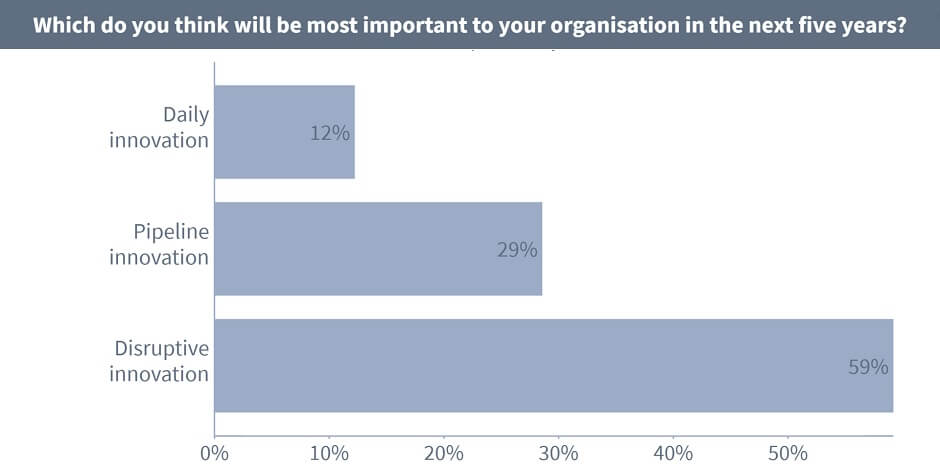 Which do you think will be most important to your organisation in the next five years? - Daily innovation: 12%, Pipeline innovation: 29%, Disruptive innovation: 59%.