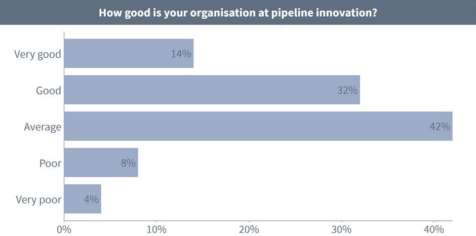 How good is your organisation at pipeline development? - Very good: 14%, Good: 32%, Average: 42%, Poor: 8%, Very poor: 4%.
