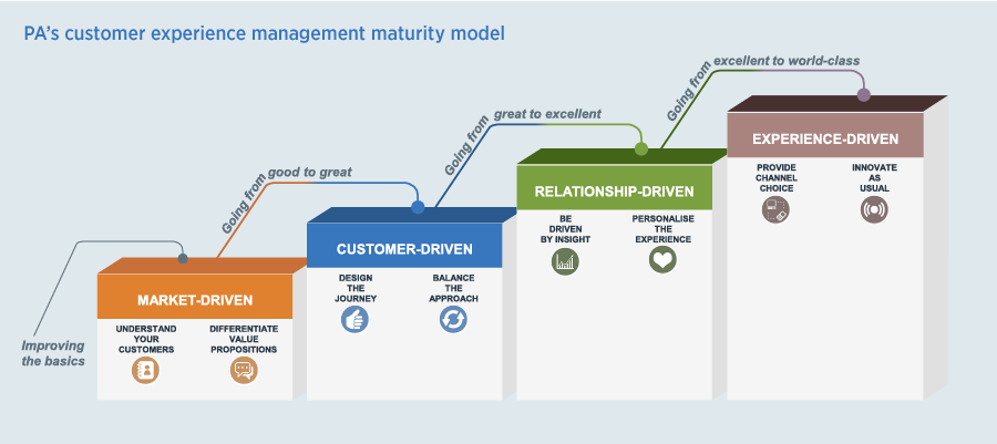 PA's customer experience management maturity model