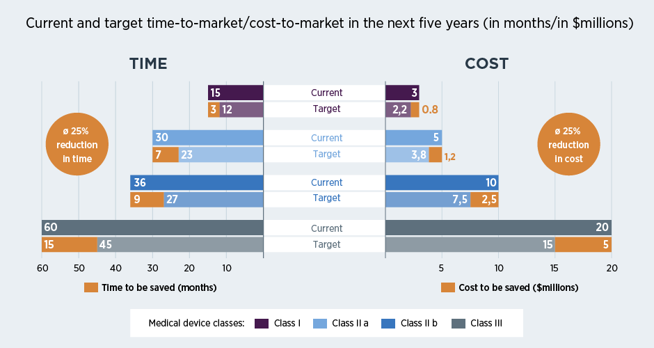Current and target time/cost-to-market in the next five years