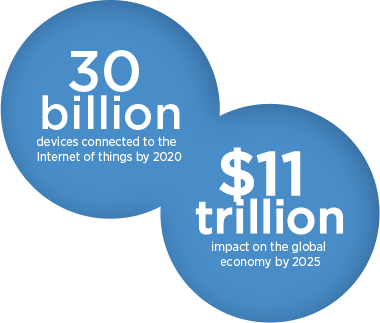 30 billion devices connected to the Internet of Things by 2020