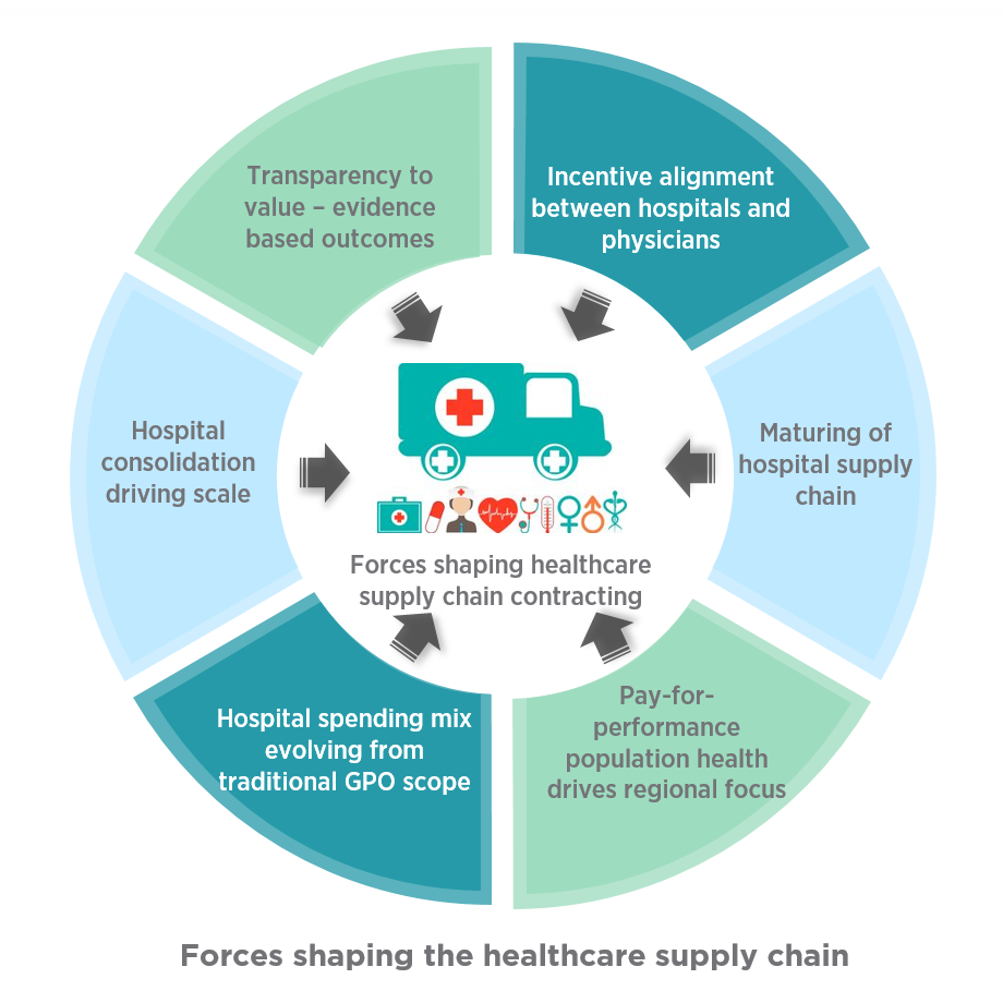 Forces shaping the healthcare supply chain