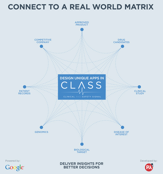 Business intelligence for pharmaceutical companies leap ahead with class clinical and safety signal class business intelligence ccuart Gallery