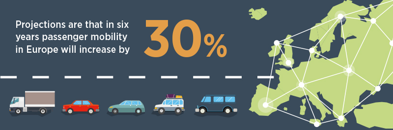 Road Innovation Report key fact graphic 2 passenger mobility in Europe